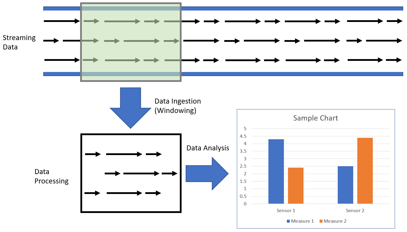 Flow of Streaming Analytics