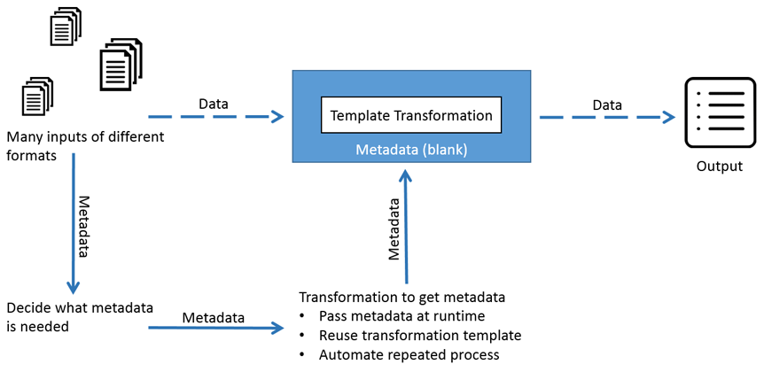 ETL Metadata Injection Process